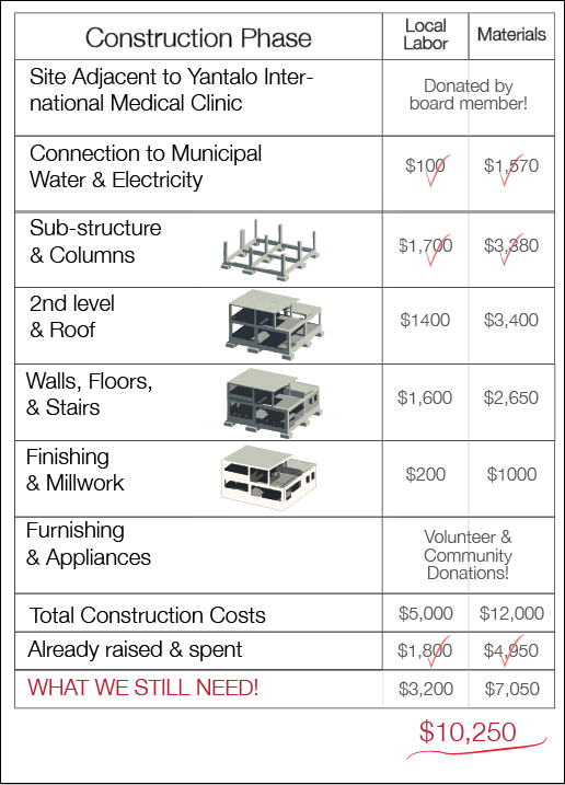 fundsforhouse